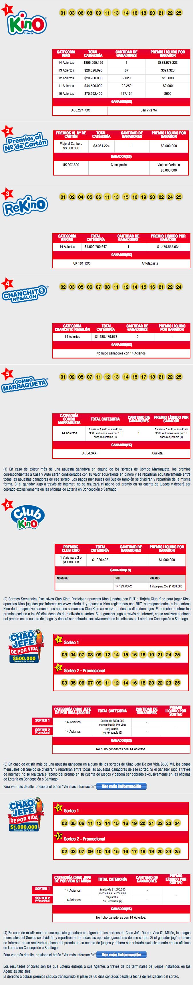 Resultados Completos Kino Loteria.cl(4)