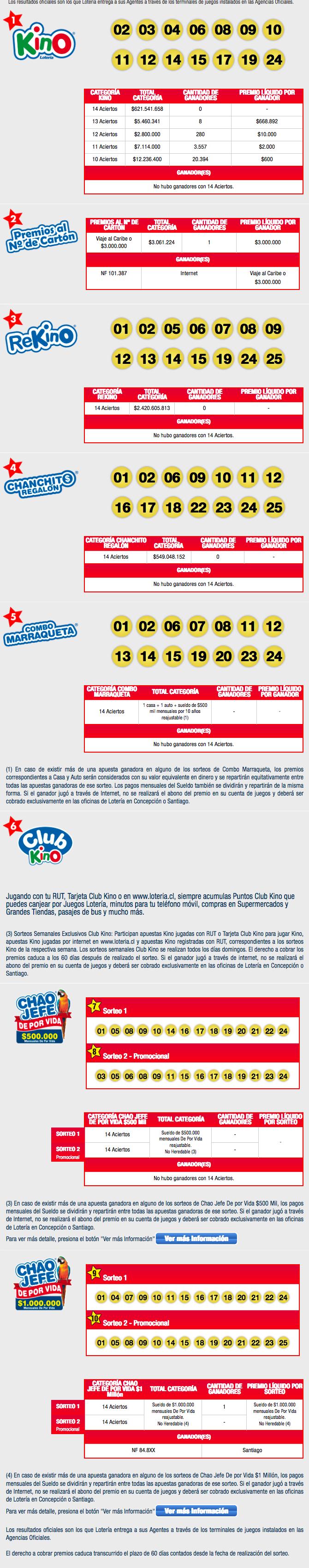 Resultados Kino Chile Sorteo 2008
