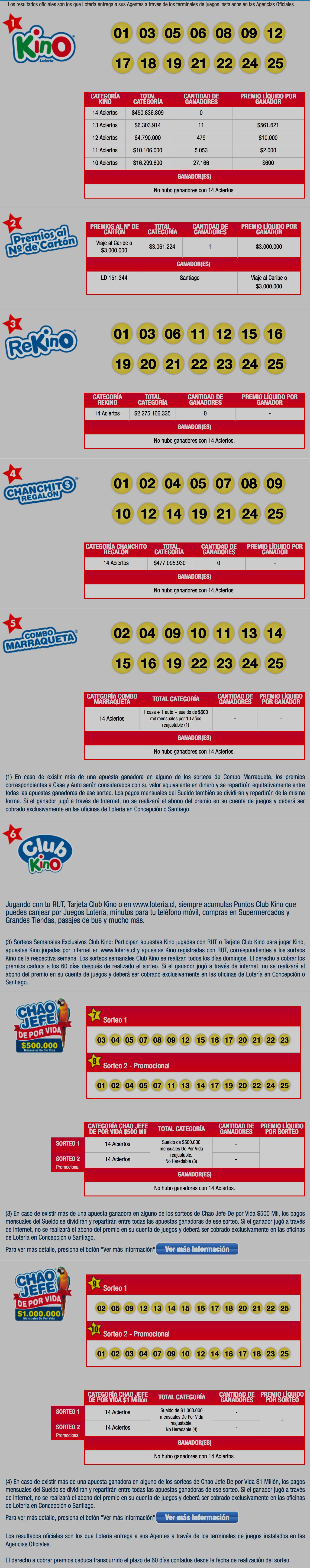 Resultados Kino Sorteo 2006