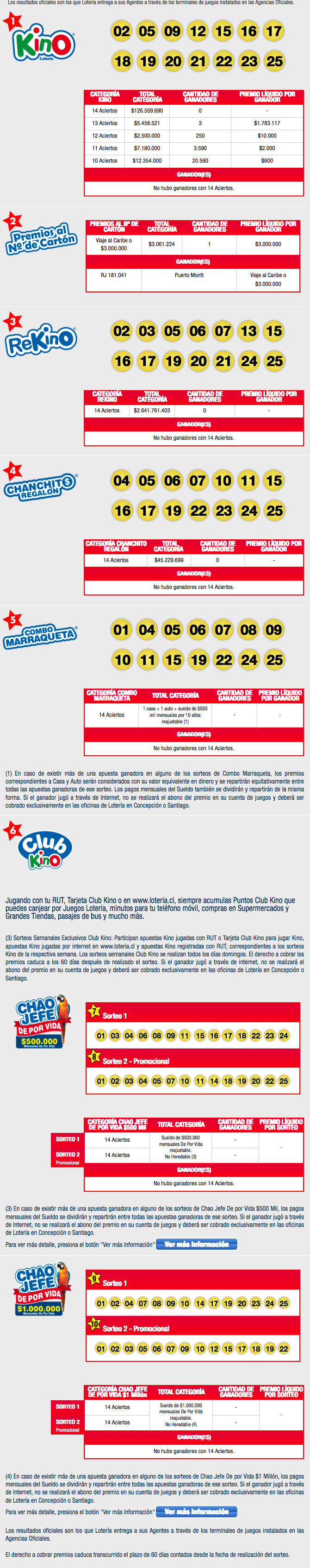 Resultados Kino Chile Sorteo 2012