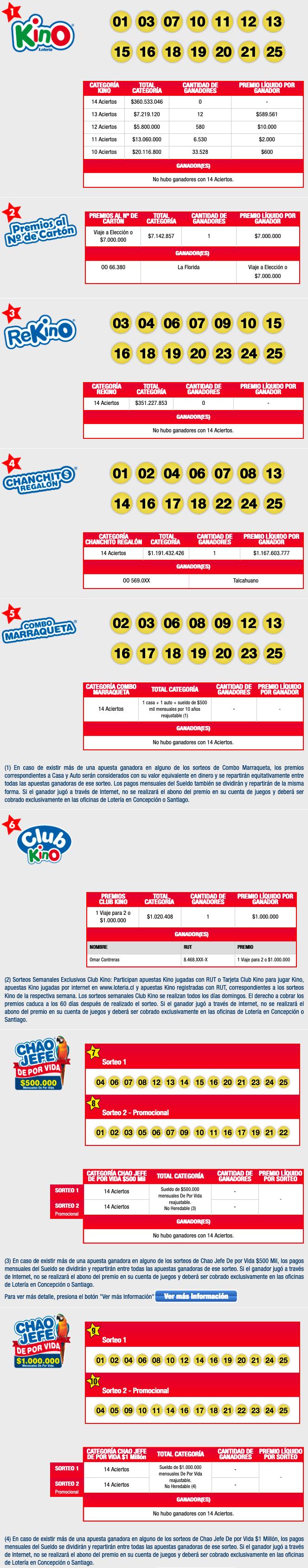Kino Sorteo 2217
